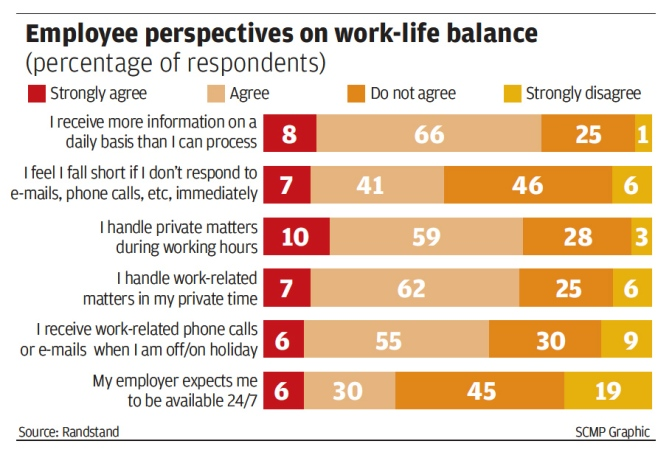 HK employees struggle to maintain work-life balance