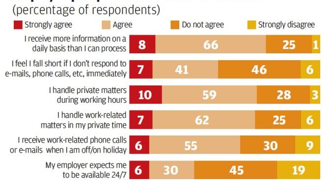 HK employees struggle to maintain work-life balance
