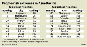 People Risk in Asia