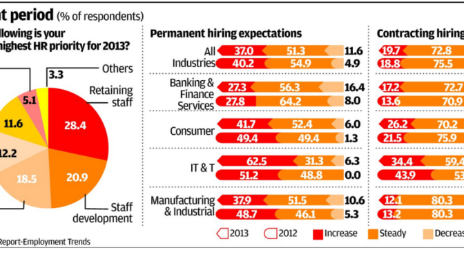 Employers hunt overseas as local skills dry up