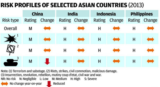 Growing Asian firms need cover in a risky world